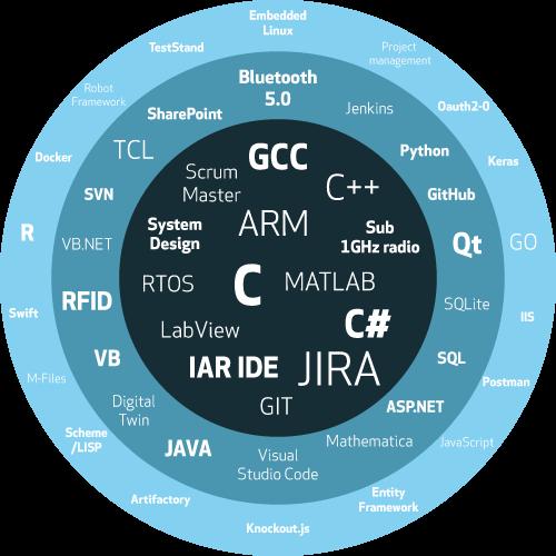 Qalmari osaamiskartta_SULAUTETUT JÄRJESTELMÄT